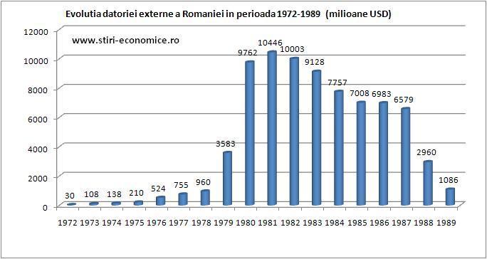 Romania In Perioada 1965 1989 Nicolae Ceaușescu Stiri Economice Ro