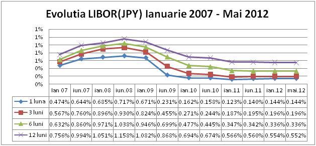 Evolutia Libor JPY (Yen)