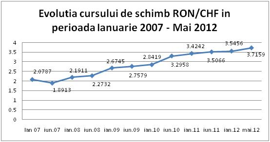 Evolutia cursului valutar CHF/RON (franc elvetian-leu)
