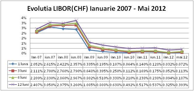 Evolutia Libor CHF