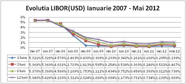 Evolutia LIBOR USD