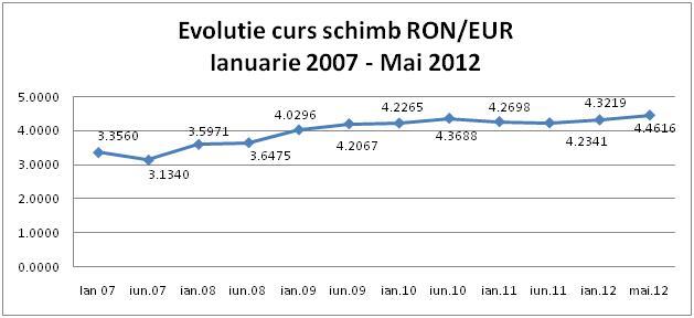 Evolutia cursului valutar Euro / RON