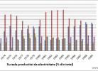 surse obtinere energie Romania 1971-1989