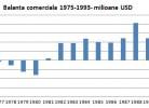 Balanta comerciala a Romaniei 1975-1993