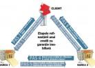 etape refinantare credit