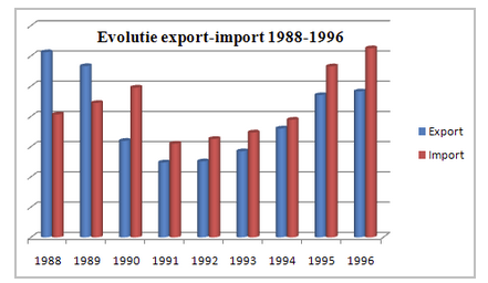 evolutie grafic export import Romania 1988-1996